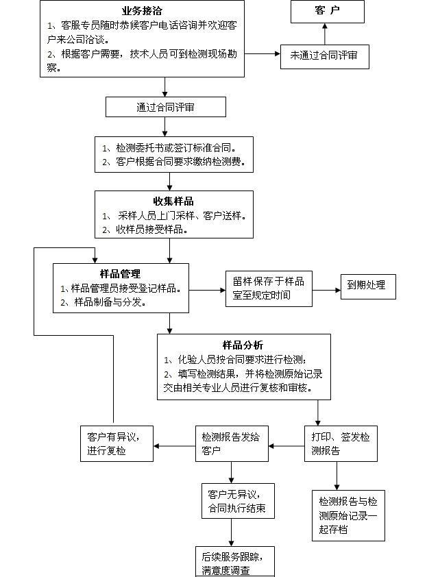 和记国际平台官方网站流程